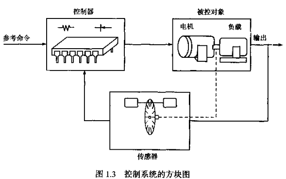 TMS320F2812原理与开发电子书免费下载