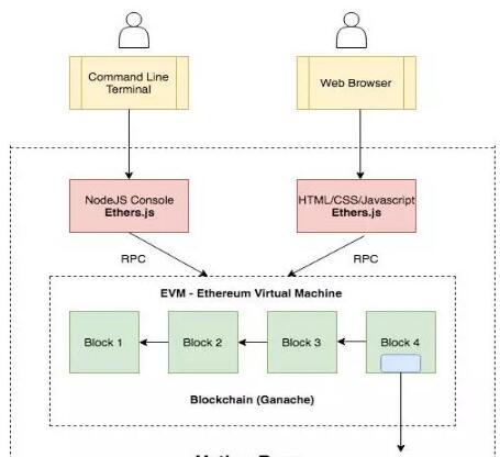 如何使用Ethers.js在以太坊上構建出完整的DApps