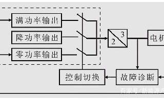 电机控制系统的故障诊断与容错策略