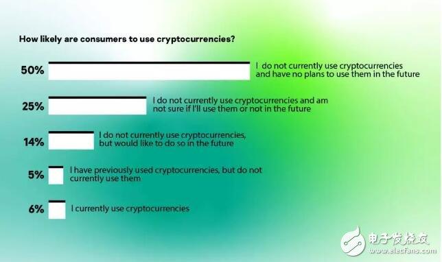 卡巴斯基发布了加密货币报告全球有81%人口没有购买过加密货币