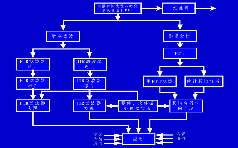 《TMS320C54X DSP结构、原理及应用》教程的课件电路合集免费下载