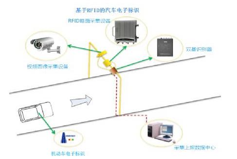 RFID在城市交通中有哪些典型应用