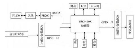 基于RFID的智能交通该怎样设计