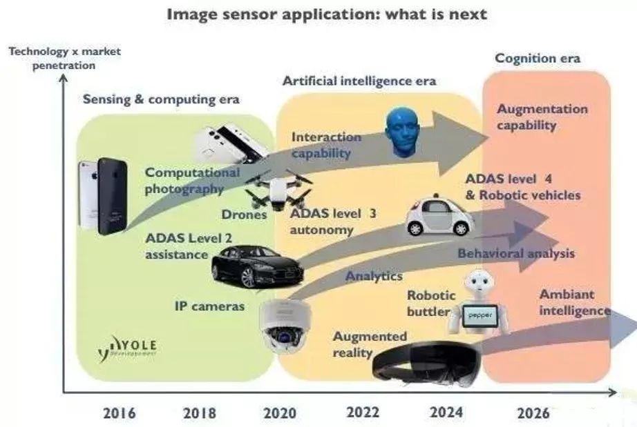 CMOS图像传感器正迎来新一轮的产业成长高峰