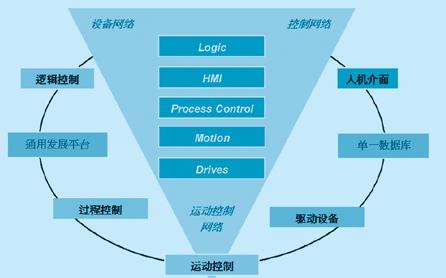 智能控制算法在PAC上有怎样的应用详细资料说明