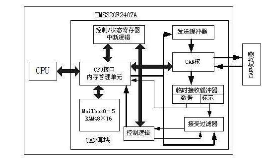 英可瑞240V到336V高压直流模块CAN通讯协议的资料说明