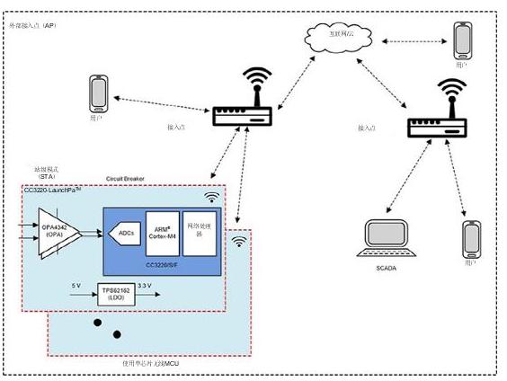 部署Wi-Fi连接以实现电网保护和控制