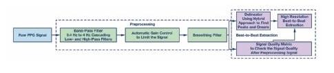 基于PPG信号进行的手腕PPG信号逐搏算法间隔分析