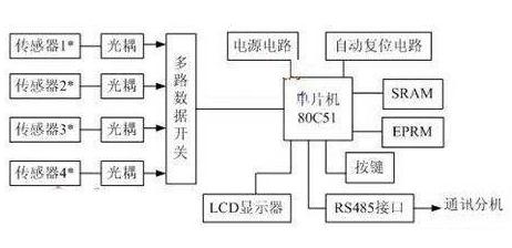 基于80C51单片♂机的压力测量控制系统设计