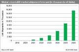 MicroLED市场前景向好 有望取代OLED/...