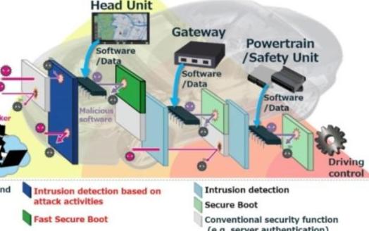 三菱将研发车联网安全技术