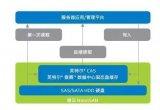 英特尔傲腾+英特尔CAS 助力青云QingCloud打造高性能存储系统