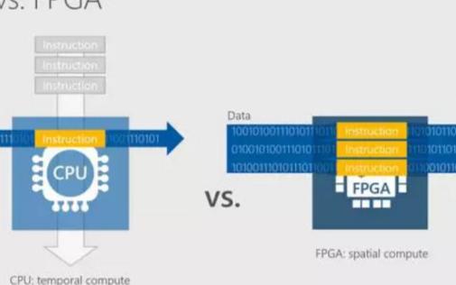 智慧云中的FPGA以及FPGA的内部结构