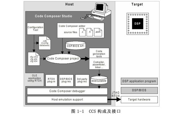 CCS使用必備教程PDF資料合集免費下載