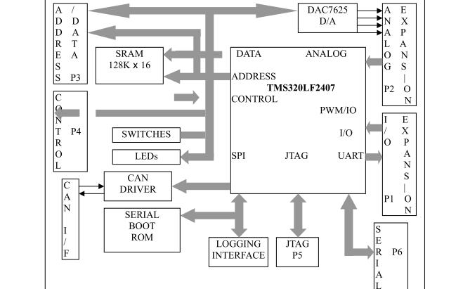 數字信號處理器原理與應用PPT課件和課程實驗指導書資料合集免費下載
