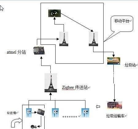 远程智能垃圾桶报警系统设该如何去设计