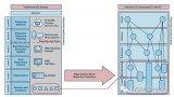 工业4.0正在改变工业控制系统的网络安全