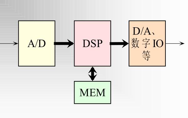 DSPs硬件开发的学习教程课件免费下载