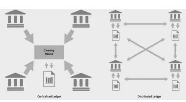 黄金将超越比特币真正推动去中心化银行业未来的发展
