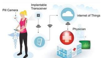 医疗物联网支撑下医院管理模式解决方案