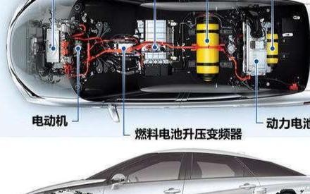 纯电动汽车和氢燃料汽车的区别在哪