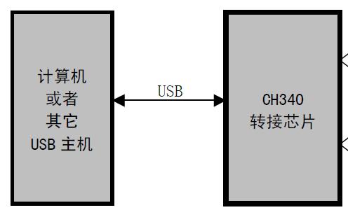 USB转串口芯片CH340的中文数据手册免费下载