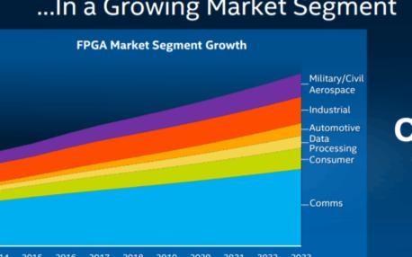 FPGA如何在AI数据中心脱颖而出
