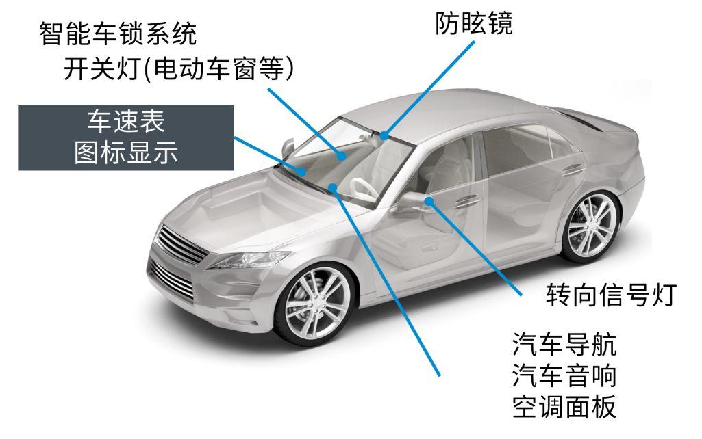 关于罗姆的车载LED优化驾驶的教程分析