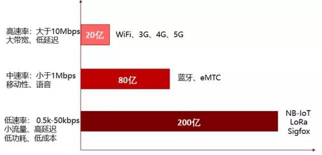 关于低功耗云互联物联网设备的分析