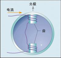 關于MCU和DSP的步進電機控制技術分析