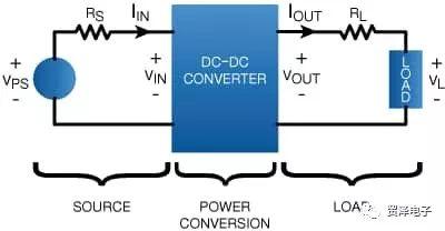 如何微型模块重新定义DC/DC电源稳压器(一)分析
