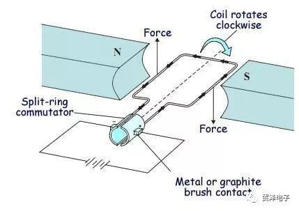 关于有刷直流电机性能分析