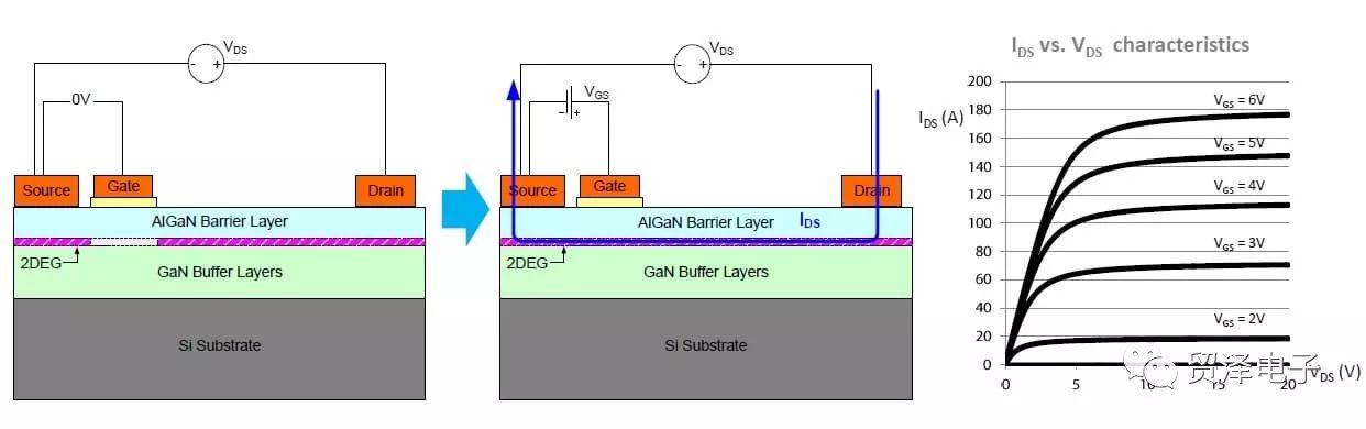 简要介绍氮化镓功率器件功能和应用