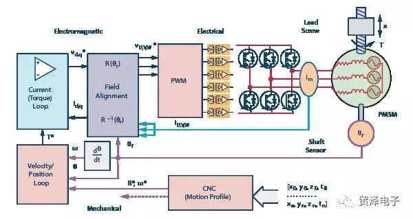 分析在多轴伺服控制系统中驱动同步精密运动设计