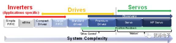 分享適用于工業運動控制的測量技術分析介紹