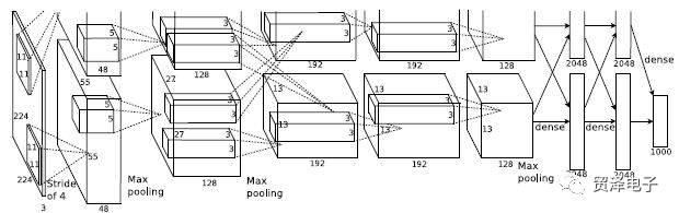 解析卷积神经网络的应用