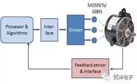 关于机器人运动控制系统分析介绍