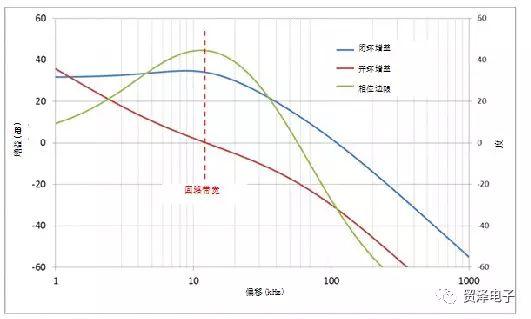 关于PLL回路滤波器设计的调整分析