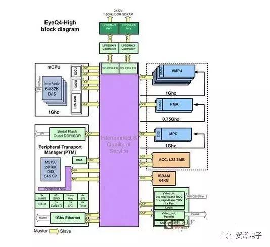 关于企业ADAS应用分析设计