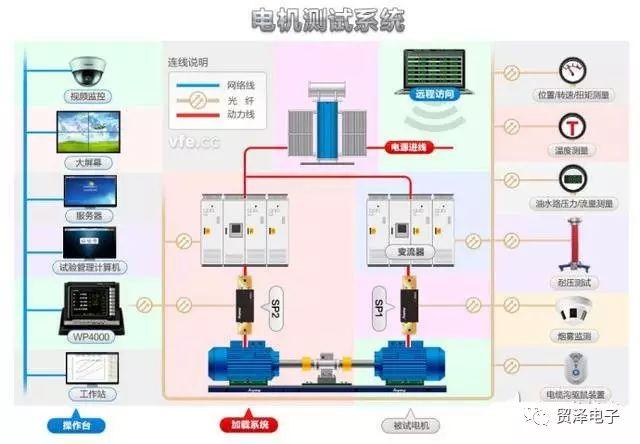 分享工業機器人常用電機驅動系統的分類介紹