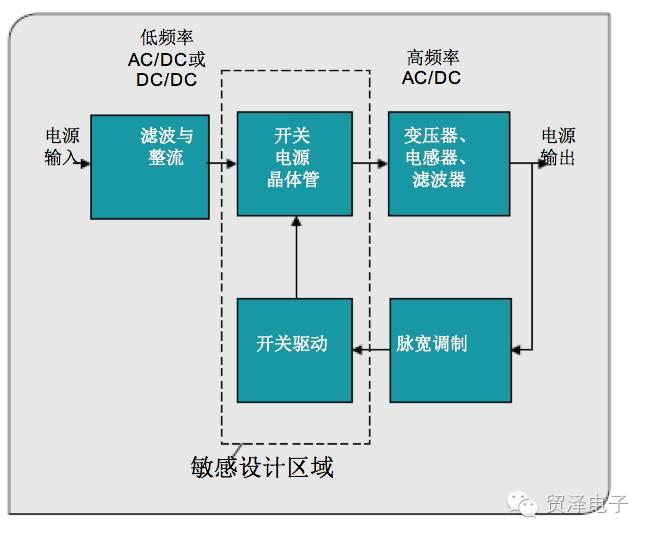 關于通過高壓創新重新定義電源管理的方案分析