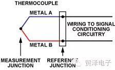 分享热电偶温度测量方法和应用