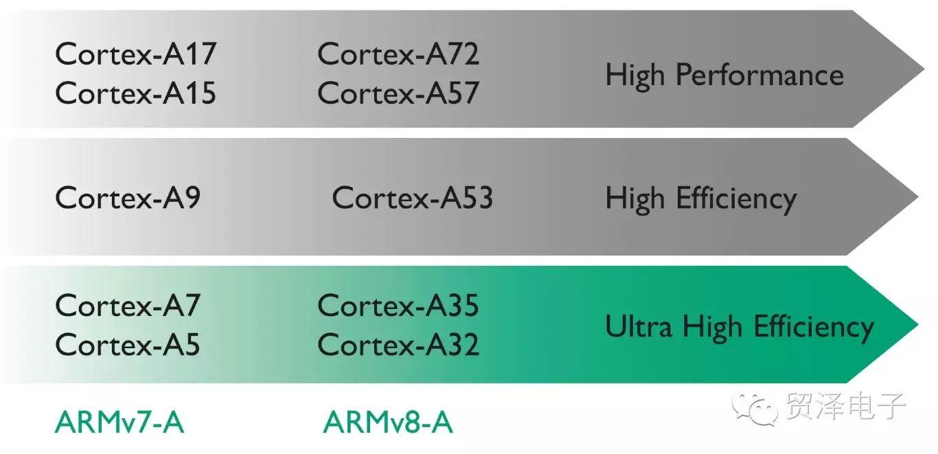 关于ARM Cortex-A32分析和应用