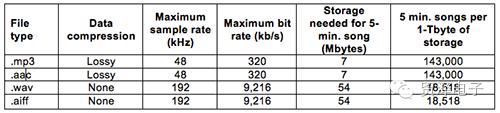 分析无线传输取代家用音响中的线缆介绍