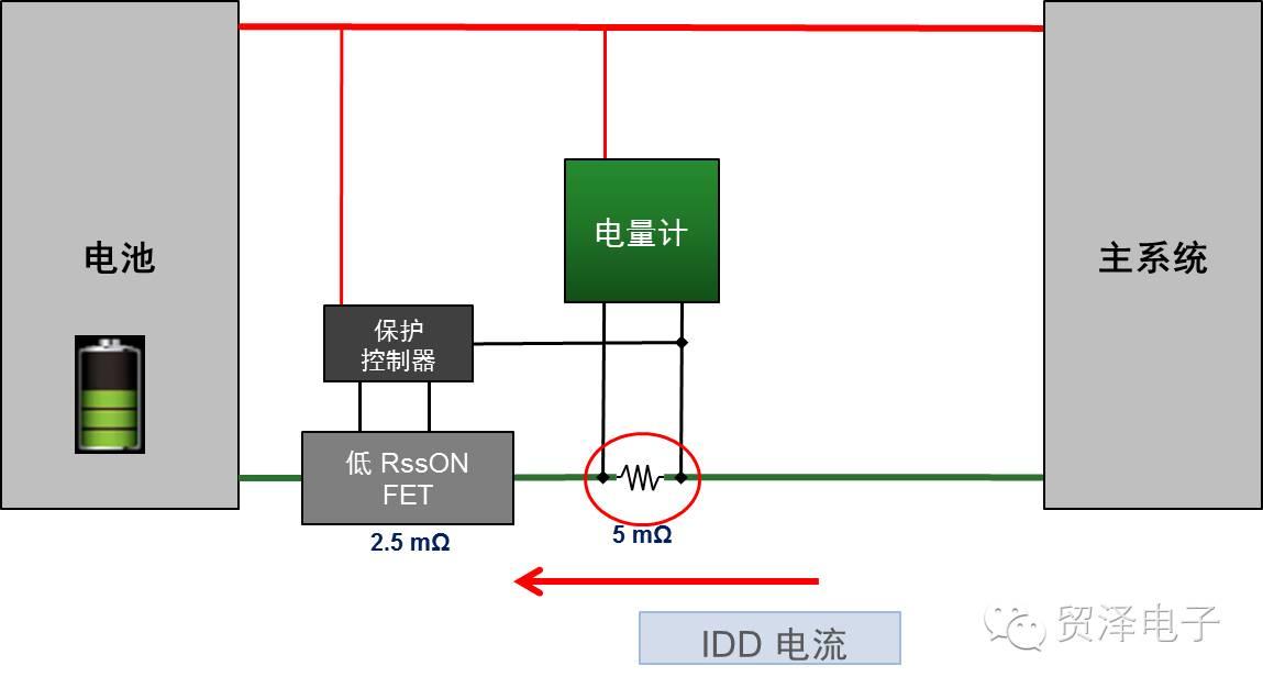 关于为可穿戴设备选用更准确的电量计的方法分析