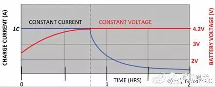 关于高压电池充电器的性能分析和应用