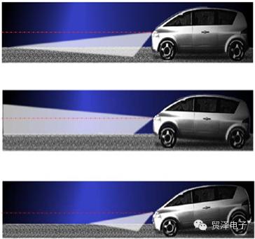 关于用于汽车自适应前大灯系统的电机控制方案分析和应用