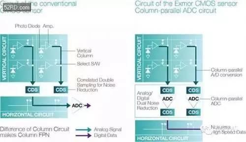 关于索尼六代图像传感器技术进化史的分析介绍