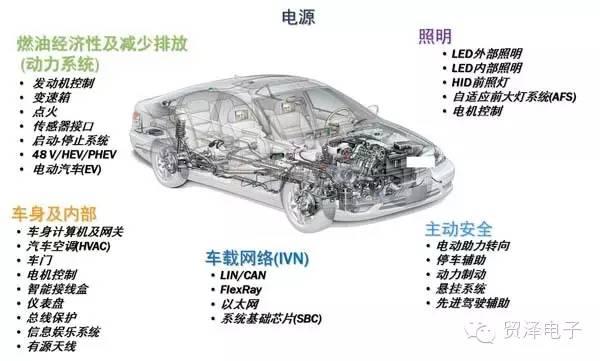 关于汽车朝电气化及智能化发展趋势分析