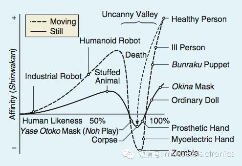 关于机器人的恐怖谷效应
